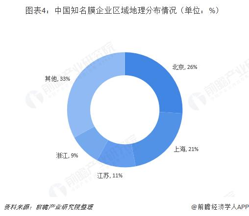 图表4:中国知名膜企业区域地理分布情况(单位:%)