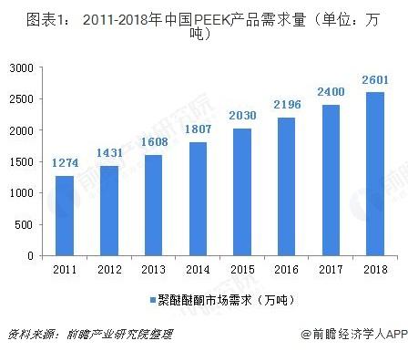 图表1: 2011-2018年中国PEEK产品需求量(单位:万吨)