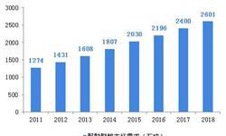 2018年中国<em>PEEK</em><em>材料</em>行业发展现状和市场新葡萄京娱乐场手机版,行业发展有利因素较多【组图】