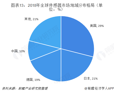 图表13:2018年全球传感器市场地域分布格局(单位:%)