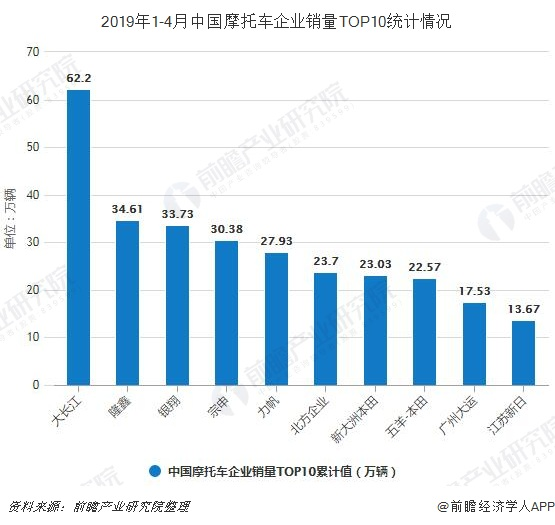 2019年1-4月中国摩托车企业销量TOP10统计情况
