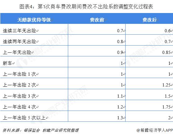 图表4:第1次商车费改期间费改不出险系数调整变化过程表