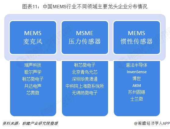 图表11:中国MEMS行业不同领域主要龙头企业分布情况