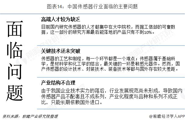 图表14:中国传感器行业面临的主要问题