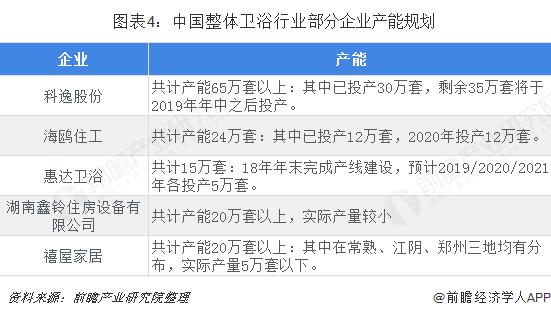 图表4:中国整体卫浴行业部分企业产能规划