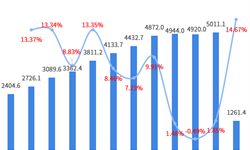 2019年中国化纤行业市场现状和发展趋势分析 我国化纤产品呈贸易顺差状态,但出口量占产量比重不足10%【组图】