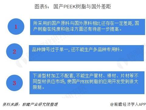 图表5: 国产PEEK树脂与国外差距