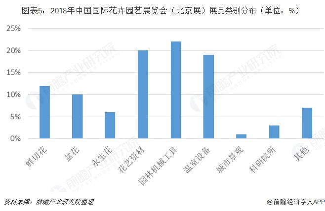 图表5:2018年中国国际花卉园艺展览会(北京展)展品类别分布(单位:%)