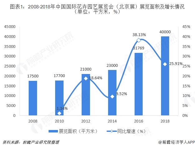 图表1:2008-2018年中国国际花卉园艺展览会(北京展)展览面积及增长情况(单位:平方米,%)