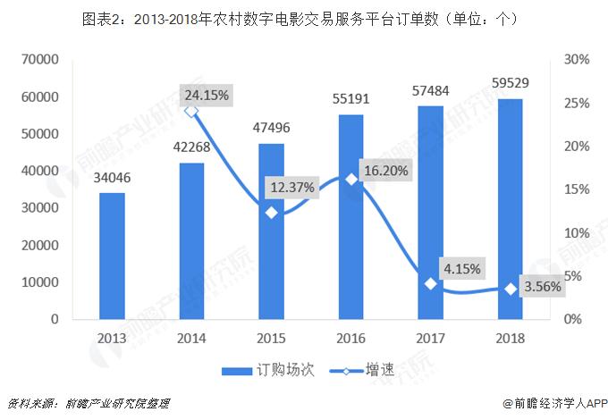 图表2:2013-2018年农村数字电影交易服务平台订单数(单位:个)