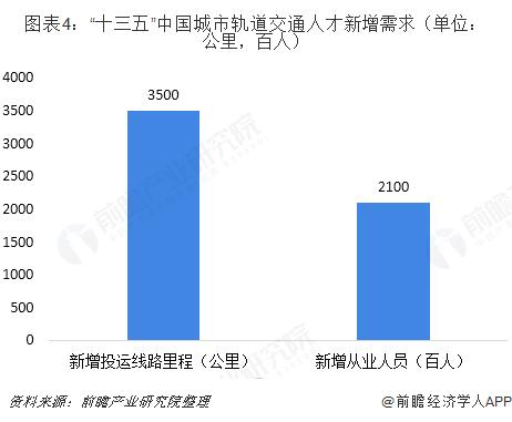 """图表4:""""十三五""""中国城市轨道交通人才新增需求(单位:公里,百人)"""