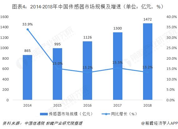 图表4:2014-2018年中国传感器市场规模及增速(单位:亿元,%)