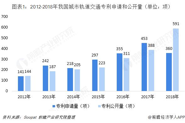 图表1:2012-2018年我国城市轨道交通专利申请和公开量(单位:项)