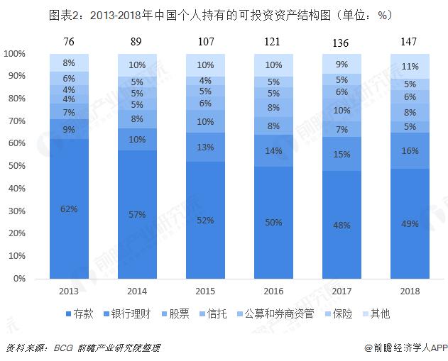 圖表2:2013-2018年中國個人持有的可投資資產結構圖(單位:%)