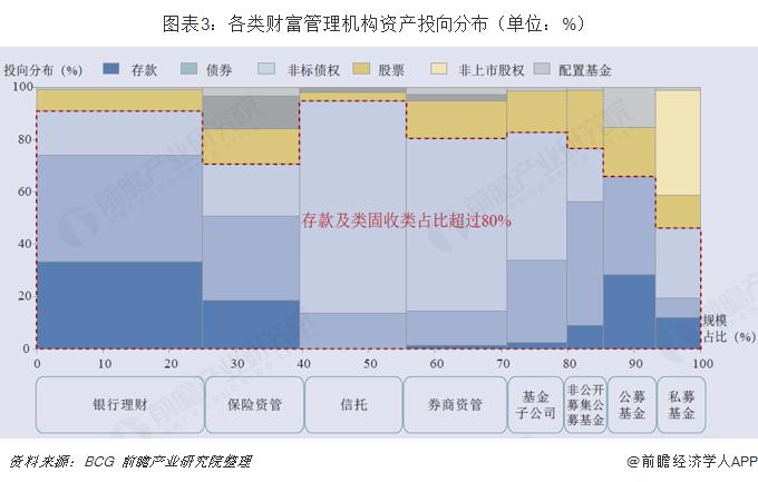 圖表3:各類財富管理機構資產投向分布(單位:%)