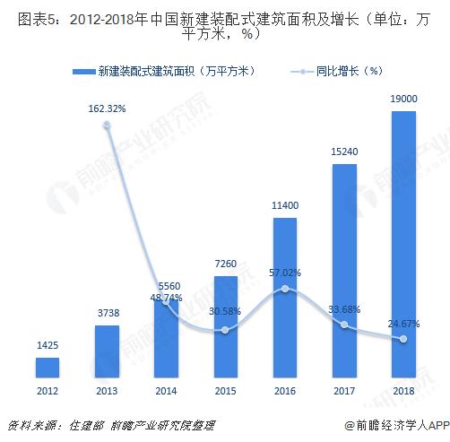 图表5:2012-2018年中国新建装配式建筑面积及增长(单位:万平方米,%)