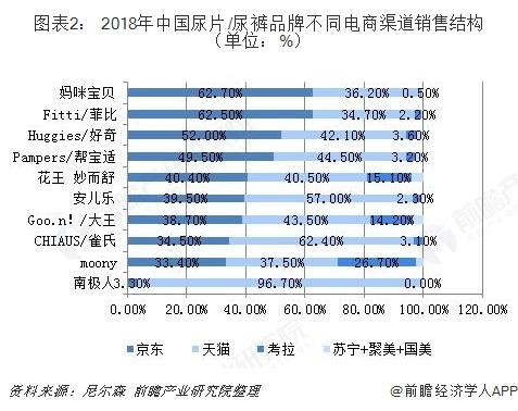 图表2: 2018年中国尿片/尿裤品牌不同电商渠道销售结构(单位:%)