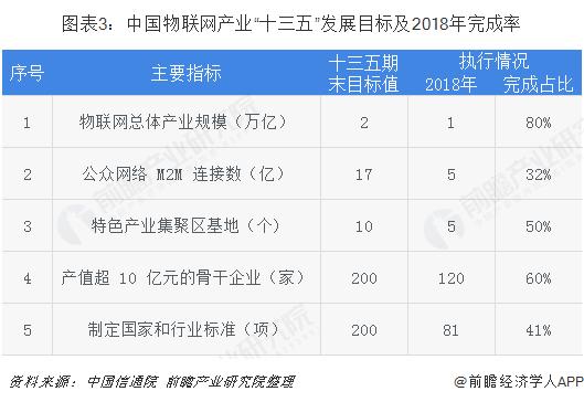 """图表3:中国物联网产业""""十三五""""发展目标及2018年完成率"""