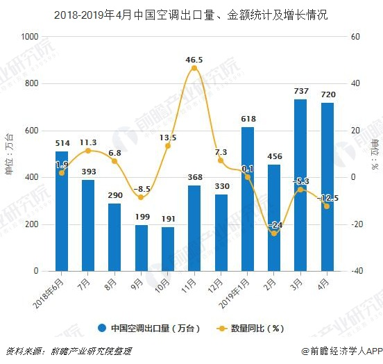 2018-2019年4月中国空调出口量、金额统计及增长情况