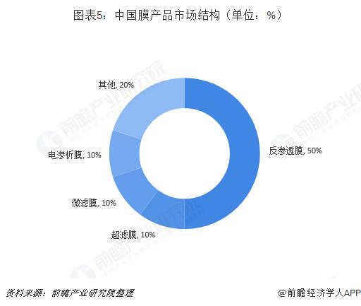 图表5:中国膜产品市场结构(单位:%)