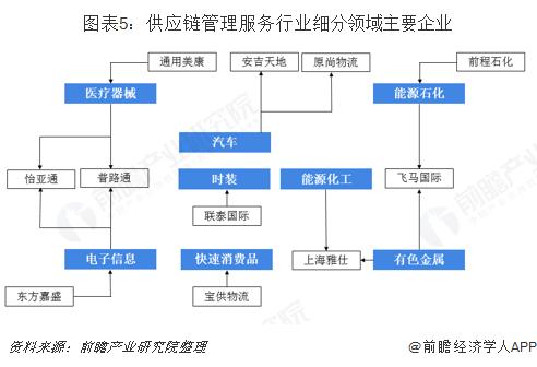 图表5:供应链管理服务行业细分领域主要企业
