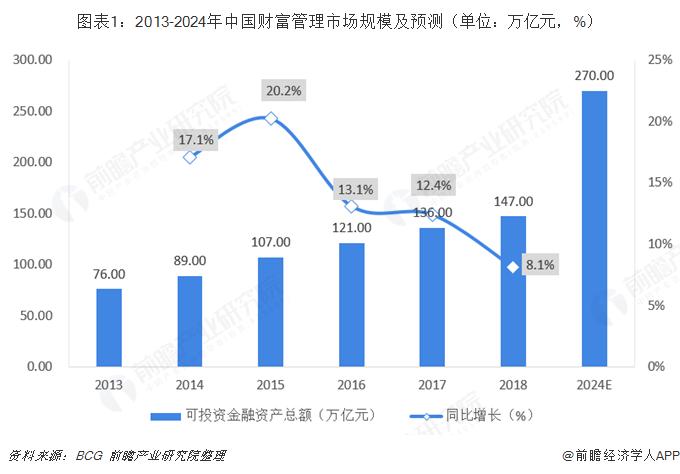 圖表1:2013-2024年中國財富管理市場規模及預測(單位:萬億元,%)