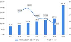 2018年中国<em>财富</em><em>管理</em>行业发展现状及投资趋势分析  市场体量庞大,储蓄为主未来挖掘潜力巨大
