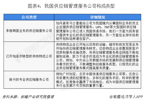 图表4:我国供应链管理服务公司构成类型