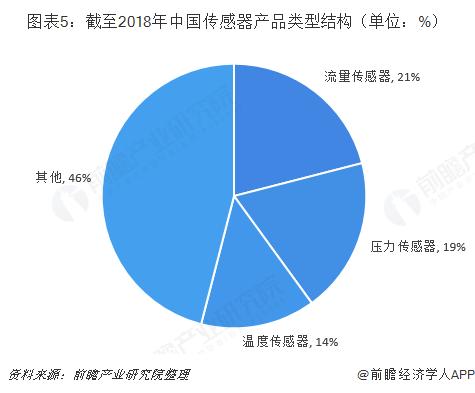 图表5:截至2018年中国传感器产品类型结构(单位:%)