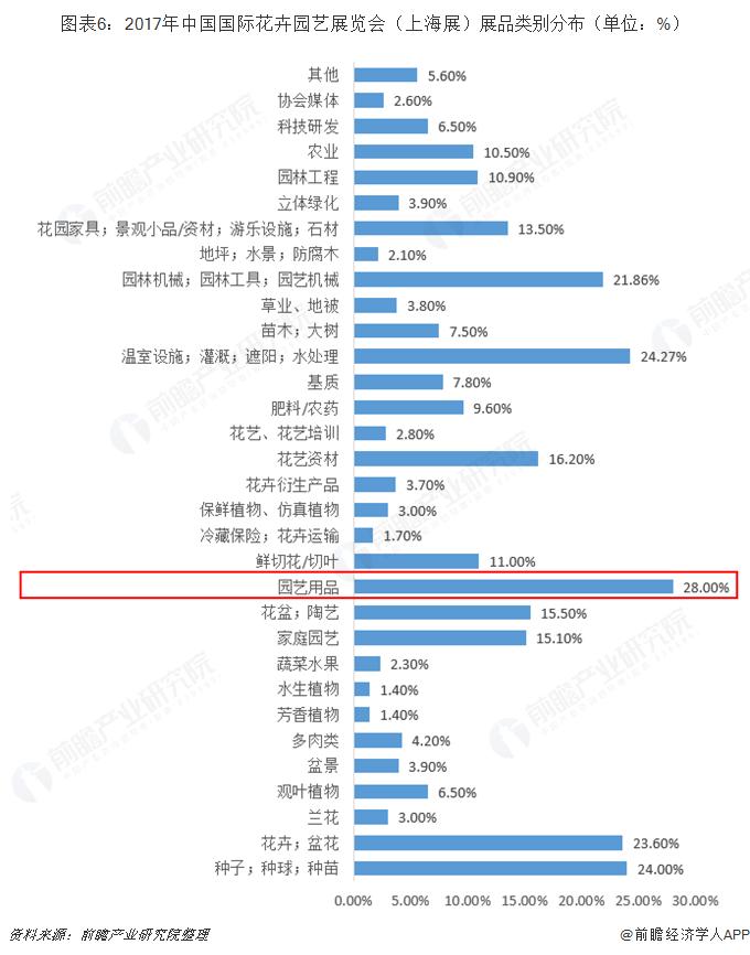 图表6:2017年中国国际花卉园艺展览会(上海展)展品类别分布(单位:%)