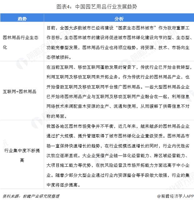 图表4:中国园艺用品行业发展趋势