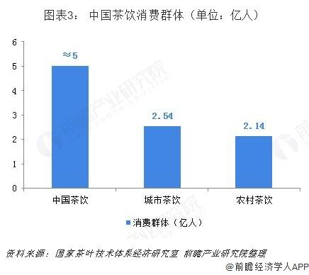 图表3: 中国茶饮消费群体(单位:亿人)