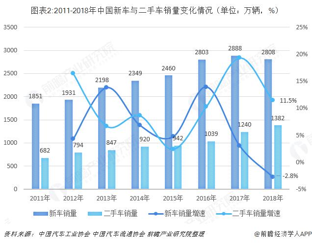 图表2:2011-2018年中国新车与二手车销量变化情况(单位:万辆,%)