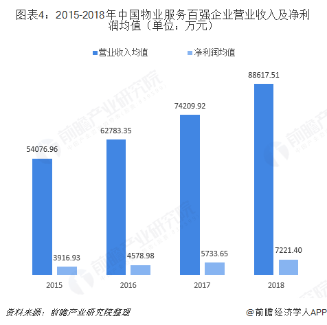 图表4:2015-2018年中国物业服务百强企业营业收入及净利润均值(单位:万元)