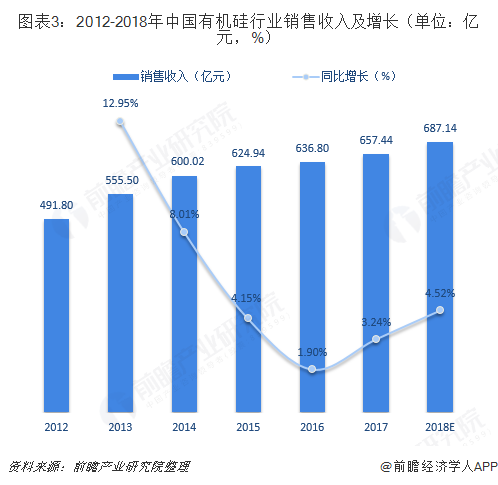 图表3:2012-2018年中国有机硅行业销售收入及增长(单位:亿元,%)