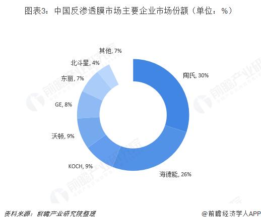 图表3:中国反渗透膜市场主要企业市场份额(单位:%)