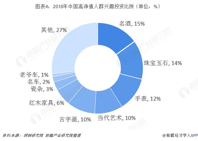 圖表4:2018年中國高凈值人群興趣投資比例(單位:%)