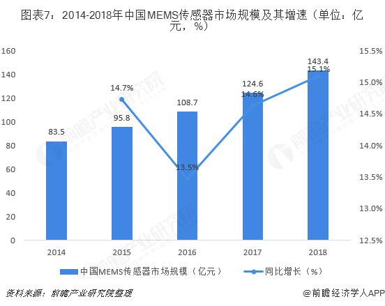 图表7:2014-2018年中国MEMS传感器市场规模及其增速(单位:亿元,%)