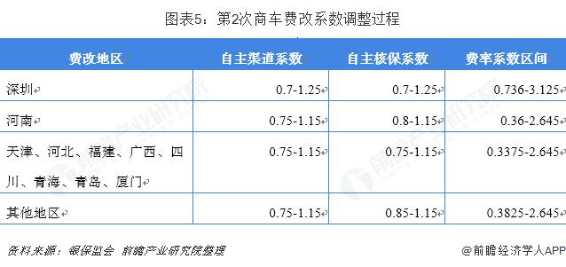 图表5:第2次商车费改系数调整过程