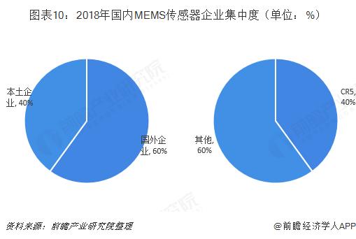 图表10:2018年国内MEMS传感器企业集中度(单位:%)