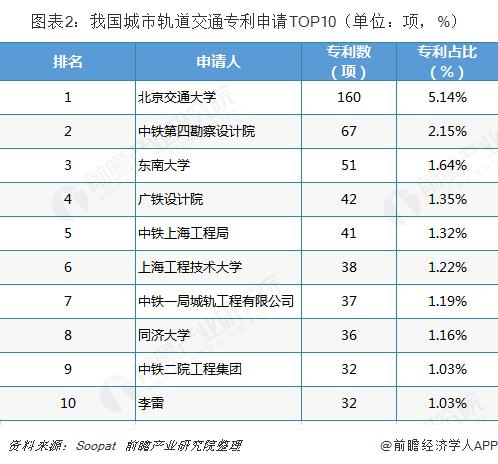 图表2:我国城市轨道交通专利申请TOP10(单位:项,%)