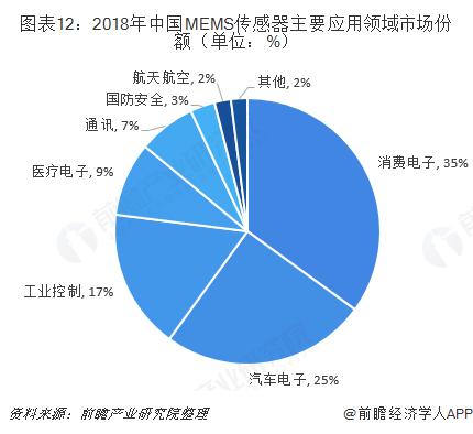 图表12:2018年中国MEMS传感器主要应用领域市场份额(单位:%)