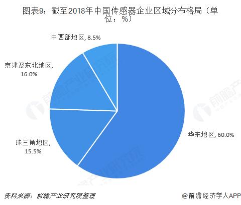 图表9:截至2018年中国传感器企业区域分布格局(单位:%)