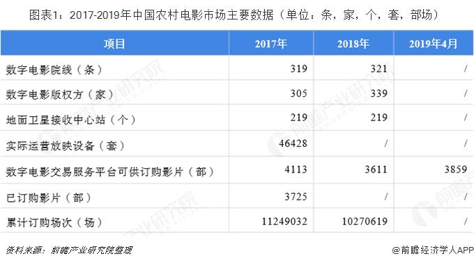 图表1:2017-2019年中国农村电影市场主要数据(单位:条,家,个,套,部场)
