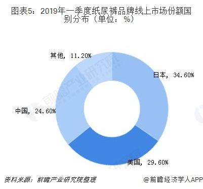 图表5:2019年一季度纸尿裤品牌线上市场份额国别分布(单位:%)