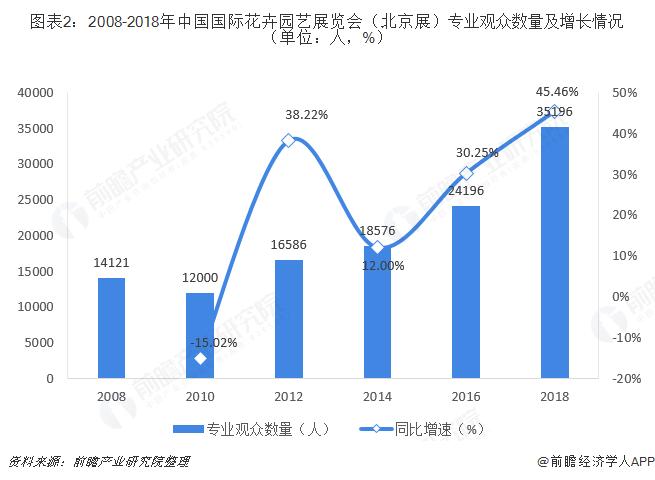 图表2:2008-2018年中国国际花卉园艺展览会(北京展)专业观众数量及增长情况(单位:人,%)