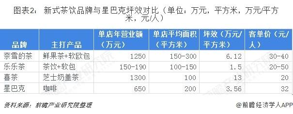 图表2: 新式茶饮品牌与星巴克坪效对比(单位:万元,平方米,万元/平方米,元/人)