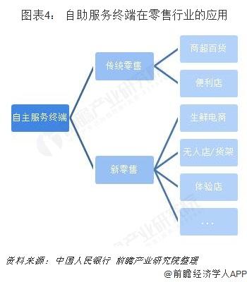 图表4: 自助服务终端在零售行业的应用
