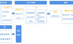 预见2019:《2019年中国体育馆产业全景图谱》(附产业图谱、场馆数量、地区分布)