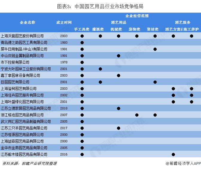 图表3:中国园艺用品行业市场竞争格局